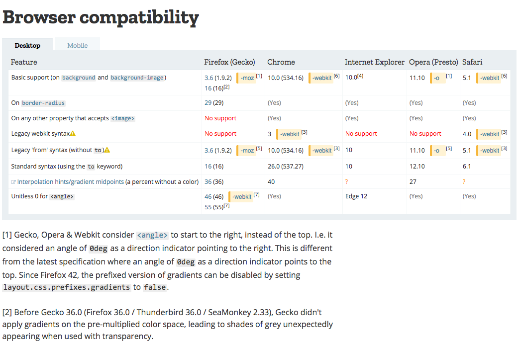 a screenshot of a table containing version numbers for different browsers, rows for sub-features of a CSS property, and some footnotes